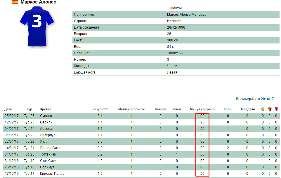 Статистика по игроку