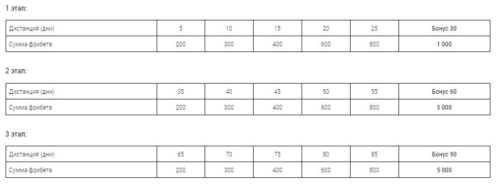 Акции/конкурсы/розыгрыши БК «Лига Ставок»