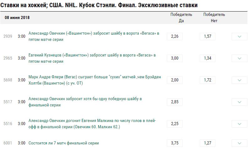 Ставки на НХЛ (США) в букмекерской компании Лига Ставок