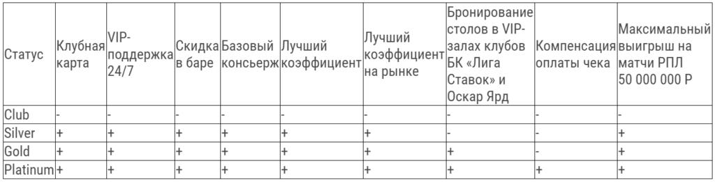Получите VIP-статус в БК Лига Ставок на эксклюзивных условиях